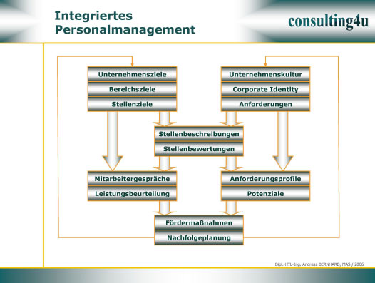 Diagramm Integriertes Personalmanagement
